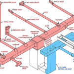Basic Ductwork Trunk Line Layout Duct Work Information