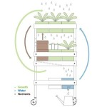 Build Your Own Mobile Food Garden Home Where The Heart