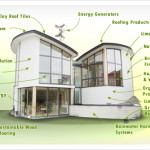 Efficiency Top Points Consider Building Greener Home
