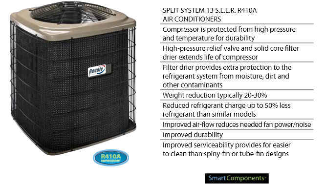 Gas Furnace Air Conditioning Ready Mobile Home Equipment Life