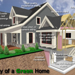 Green Building Also Known Construction Sustainable