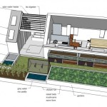 Green Home Design Ideas Old Dog Learning New Tricks