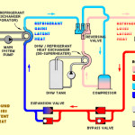 Heat Pump Can Help Your Home Meet The Energy Conservation Code