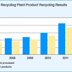 Home Appliances Appliance Recycling Plants Fiscal