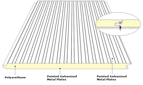 Wall Panels Polyurethane Sandwich Density