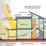 Green Building House Plans Design Energy Efficient Home