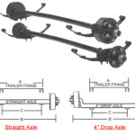 How Order Axle