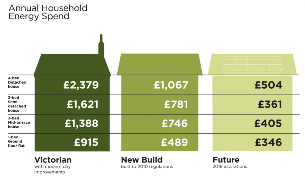 Annual Cost And Savings Household Energy