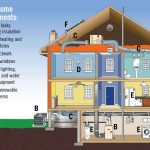 Energy Features And More Can Increase The Value Your Home While