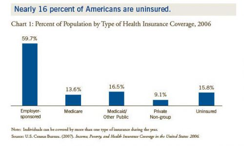 Figure Nearly Americans Uninsured Census Bureau