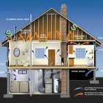Green Building Resulting Energy Efficient Homes Interior Home