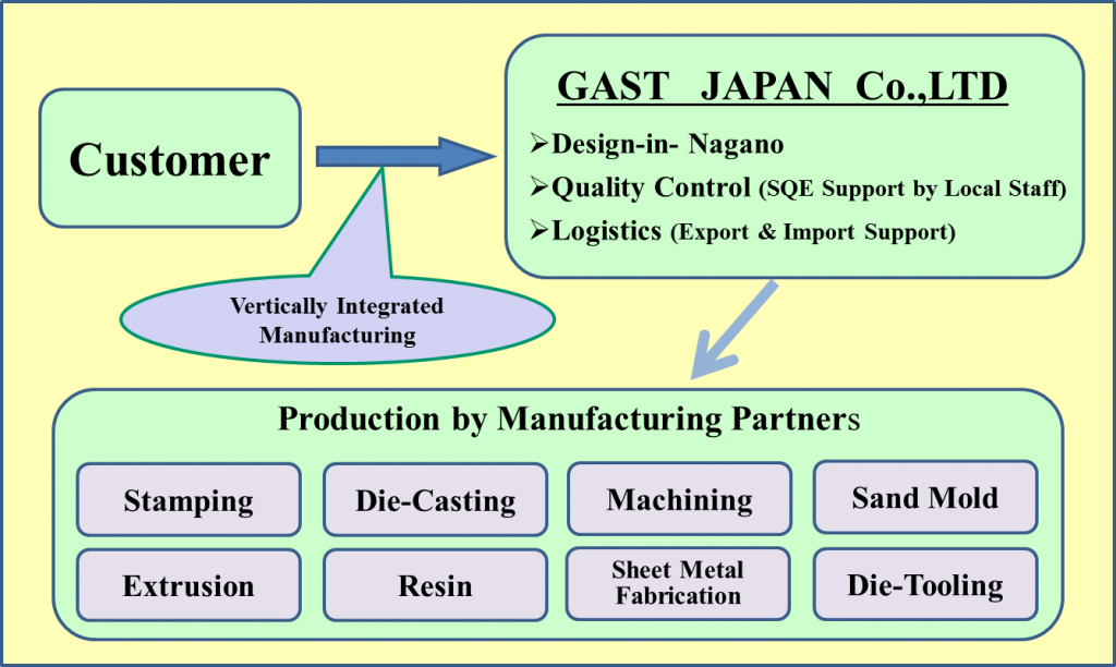 Vertically Integrated Manufacturing Business Model